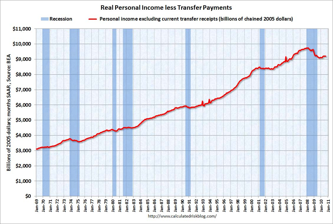 Real Personal Income less Transfer Payments Sept 2010