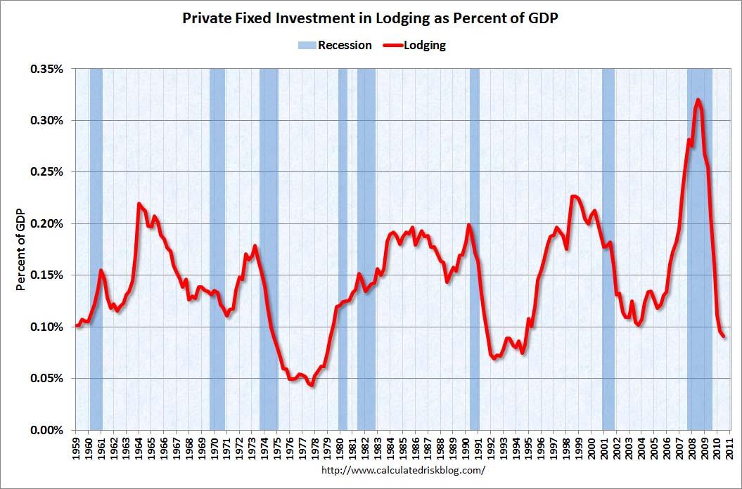 Lodging Investment Q3 2010