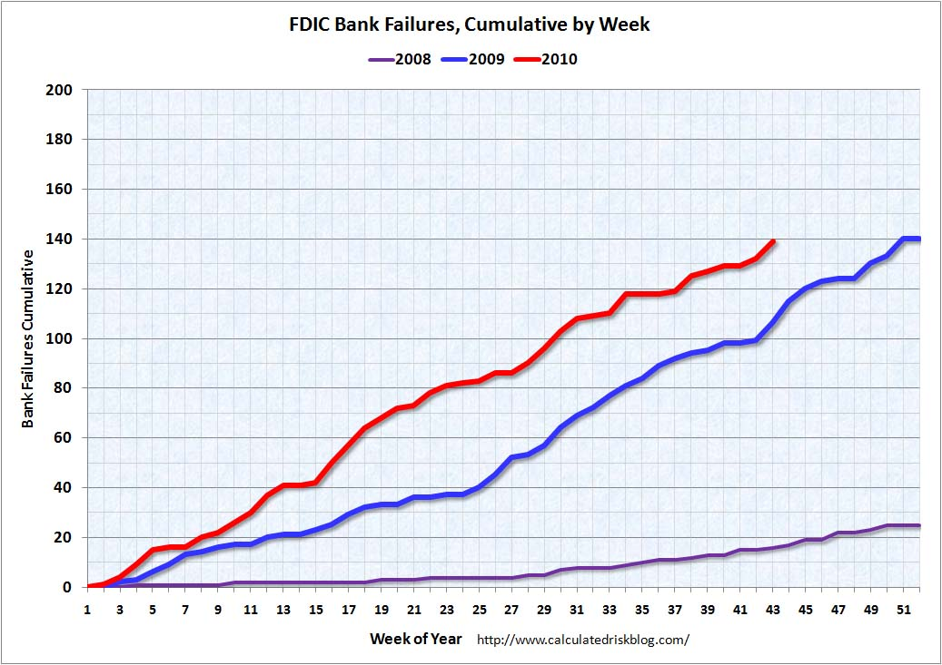 Bank Failures per Week Oct 22, 2010
