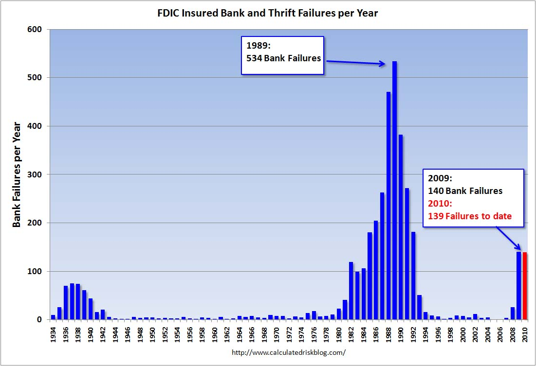 Bank Failures per Year Oct 22, 2010