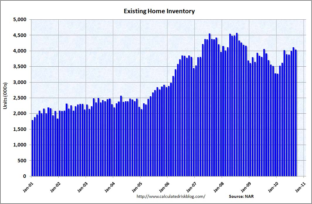 Existing Home Inventory Sept 2010