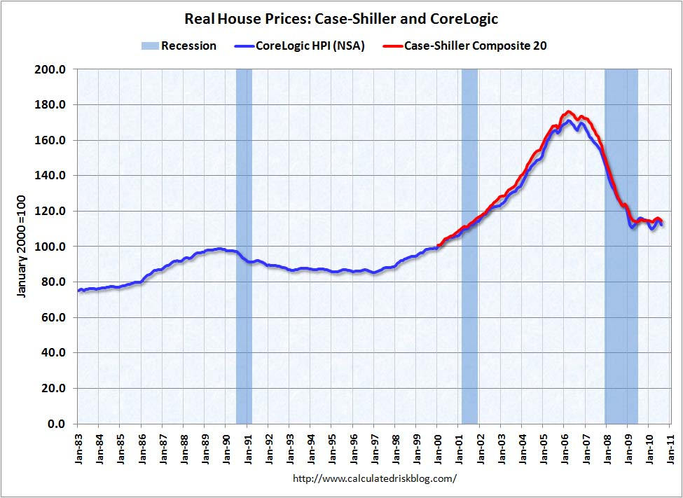 Real House Prices August 2010