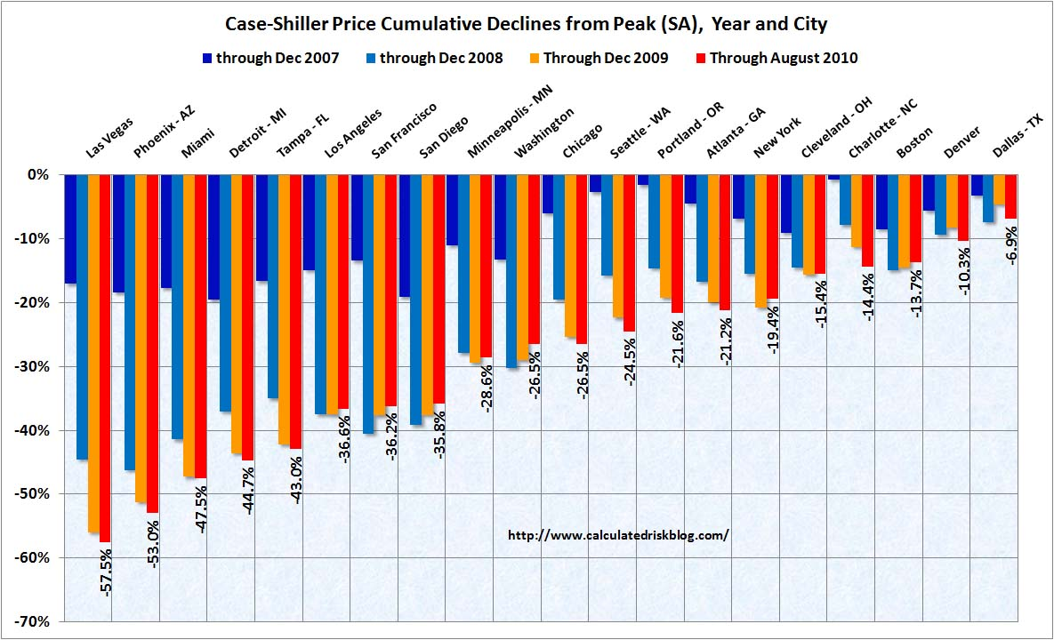 Case-Shiller Cities August 2010