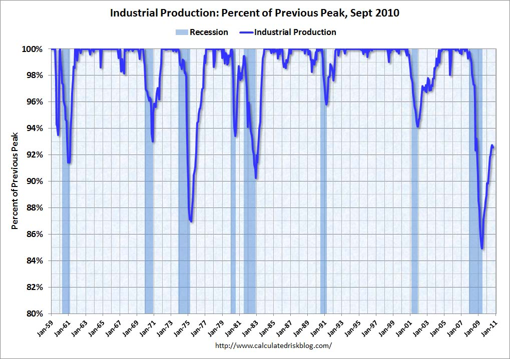 Industrial Production Percent of Previous Peak September 2010