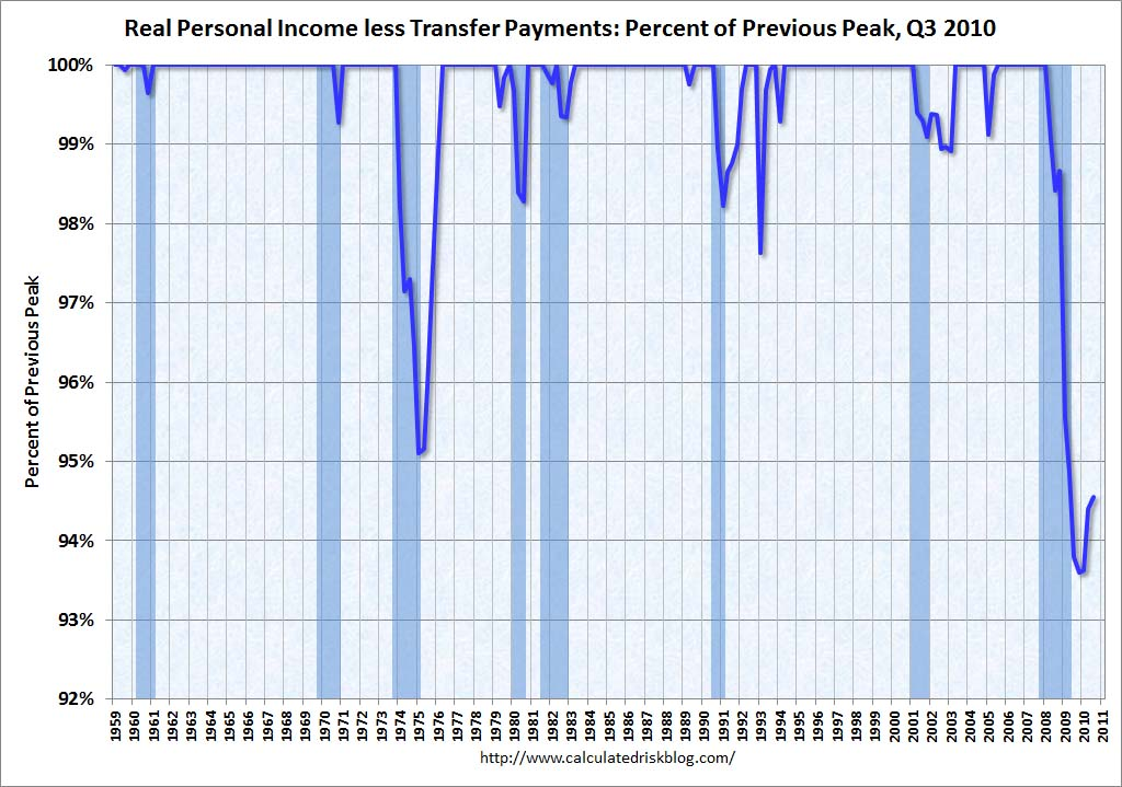 Real Personal Income less Transfer Payment Percent Previous Peak Sept 2010
