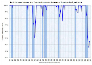 Personal Income less Transfer Payments
