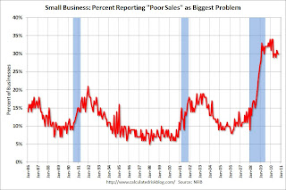 Small Business Poor Sales