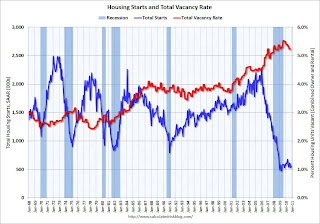 Housing Starts and Vacant Housing Units