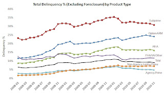Delinquency Rate by Type