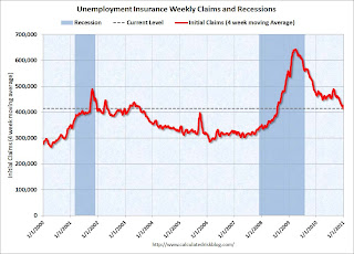 Weekly Initial Unemployment Claims below 400,000, Lowest since July 2008