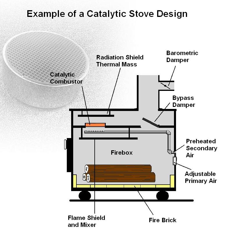 catalytic wood burner