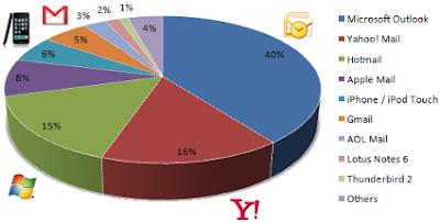 e-mail klijenti najpopularniji