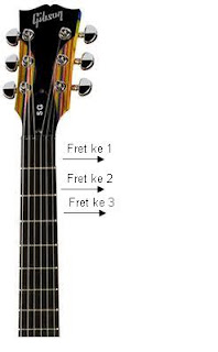 chord akord gitar anda yang pertama sebuah chord akord adalah