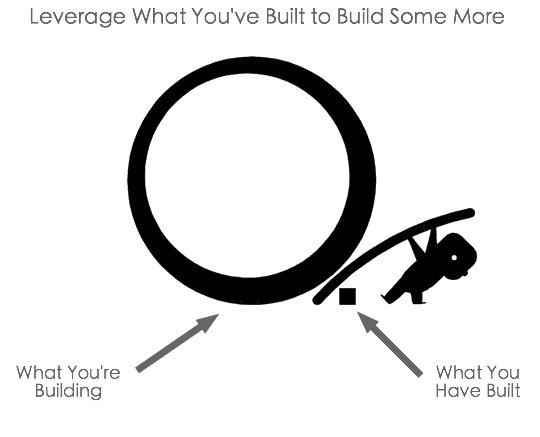 leveraging concept