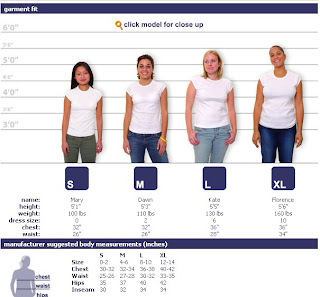 Does anyone know how much weight loss equals a dress size ...