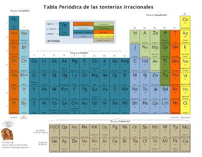 La tabla periódica de las tonter�as irracionales