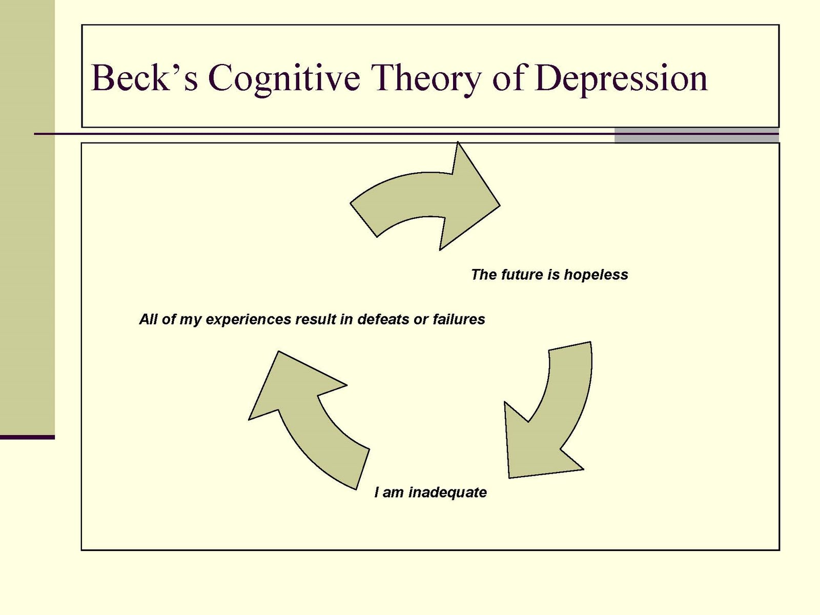 dysfunction junction: cognitive theory of depression