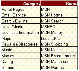 msn premium features and benefits