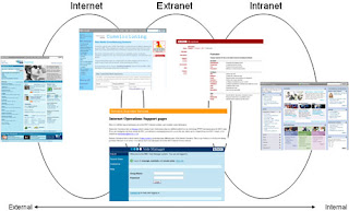 Teknologi Jaringan Intranet, Ekstranet Dan Internet Di Perpustakaan