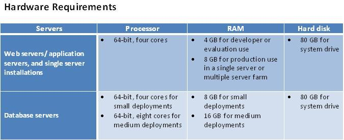 Net SharePoint SharePoint Server Hardware And Software - Hardware and software requirements