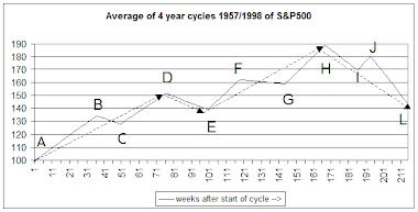 vierjaarscyclus
