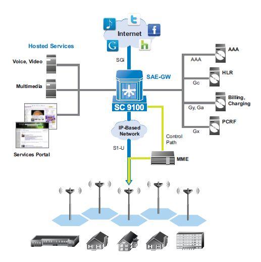 Broadband traffic management barrett xplore will use for Architecture 4g
