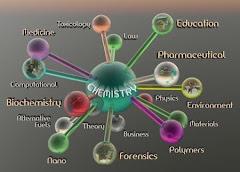 Ramos da química