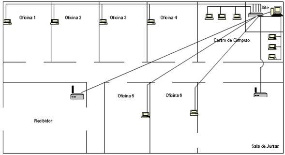 Guia practica configuracion de redes armado de una red for Red de una oficina