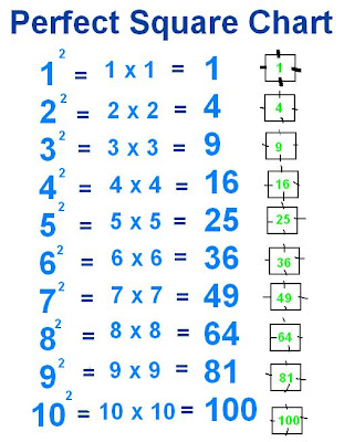 Square Roots Of Numbers 1 100 on Odd Even 100 Square
