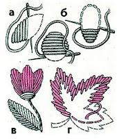 вышивание, вышивка, понятия и термины вышивания, гладь, вышивка гладью, гладь вприкреп