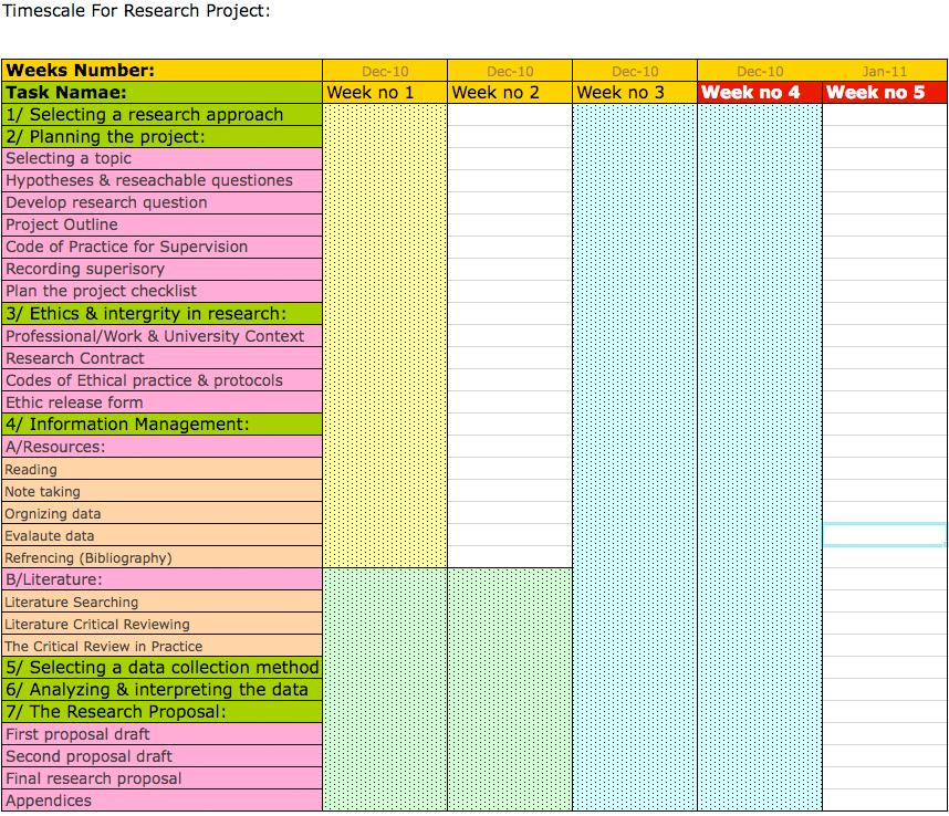 Dissertation proposal service timescale