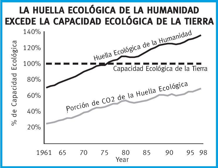LA HUELLA ECOLÓGICA DE LA HUMANIDAD EXCEDE LA CAPACIDAD REGENERATIVA DE LA TIERRA
