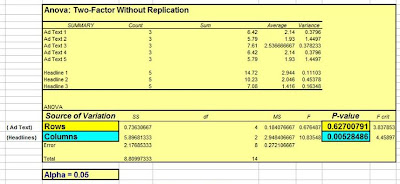 anova, analysis of variance, anova testing, one way anova, anova test, 2 way anova, anova spss, two factor anova, anova two way, anova analysis, anova assumption, statistical analysis in excel