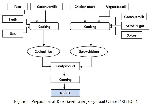 effect of cooking on amylose content of rice essay Starch in food: what makes rice sticky content of foods containing retrograded resistant starch is lower than effects of amylopectin, amylose, and lipids.