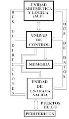 Tema 9 la arquitectura del ordenador for Arquitectura ordenador