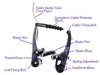 Telkom Cycling Community Cirebon: Anatomi Sistem REM (Brake)