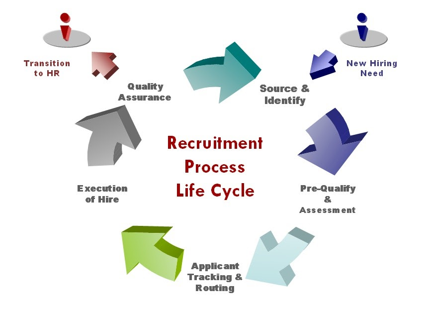 the recruitment process from an organizational It is very important for an employer to design a recruitment process for hiring the best professionals within a given time frame though the process of recruitment may differ from organization to organization, it has more or less similar steps.