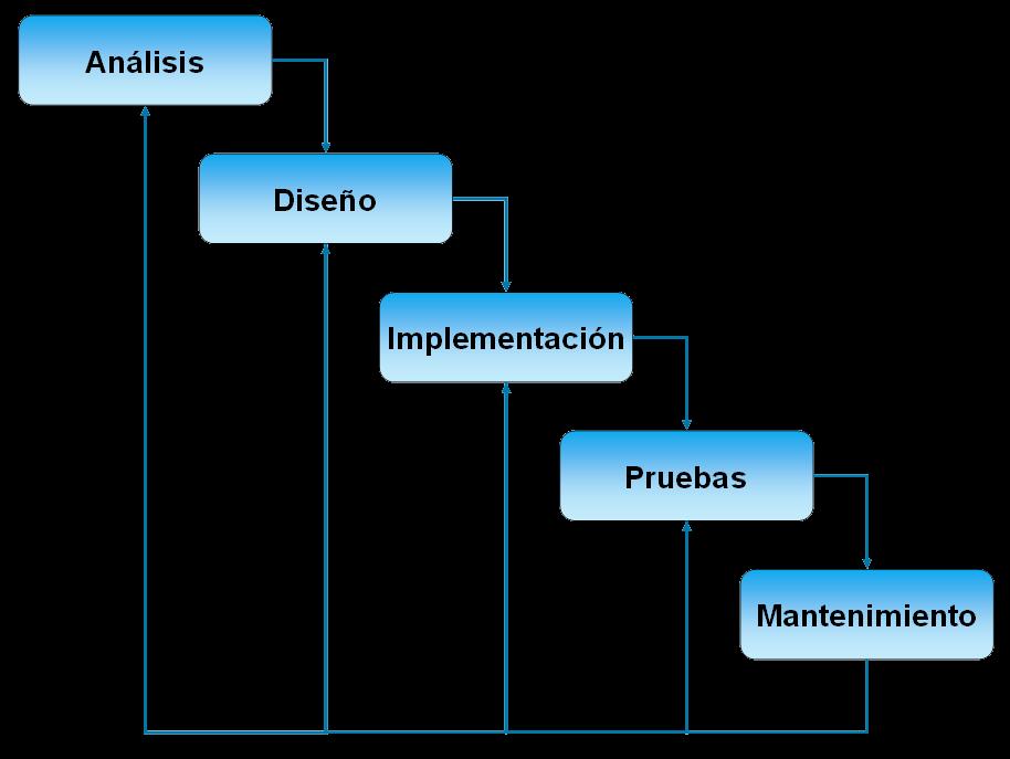 analisis de sistemas de informacion modelo lineal o cascada