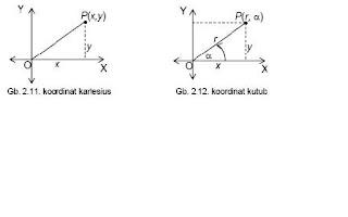 Matematika education trigonometri pada gambar 211 titik pxy pada koordinat kartesius dapat disajikan dalam koordinat kutub dengan pr seperti pada gambar 212 ccuart Images