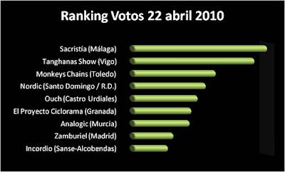 los más votados andalus in 22 abril 2010