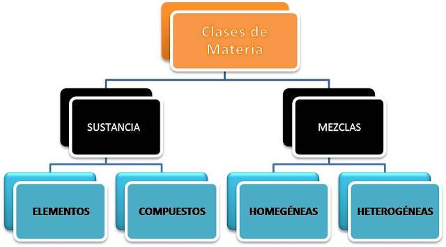 Los Cuerpos y La Materia Clases de Materia
