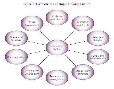 "main components of culture The benefits of a strong corporate culture are both intuitive and supported by social science according to james l heskett, culture ""can account for 20-30% of the differential in corporate performance when compared with 'culturally unremarkable' competitors"" and hbr writers have offered."