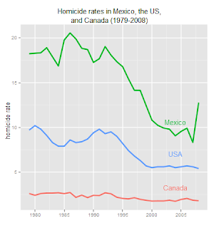 Homicide in North America