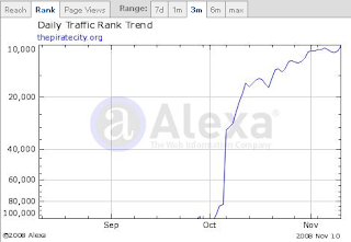 Alexa Graph for Pirate City