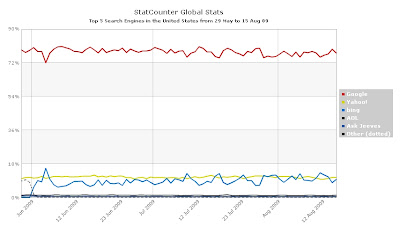 Statcounter - Search engine market share