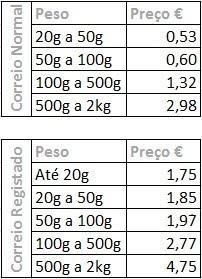 Tabela CTT