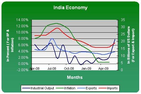 Essay On Indian Economy 2015