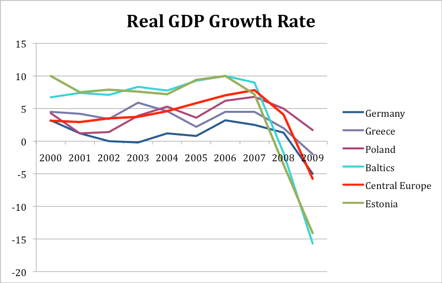 the crisis in greece economic growth The country's rebound shows how much has changed on the continent after years of economic crisis  overall growth in  the worst of greece's economic.