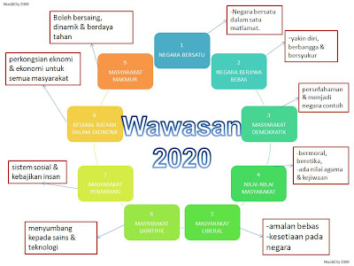 9 cabaran wawasan 2020 The prognosis for wawasan 2020 – the vision unveiled in 1991 by former prime minister dr mahathir mohamad under which malaysia was to become a fully developed.