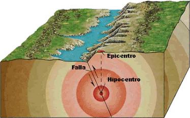 Los sismos.